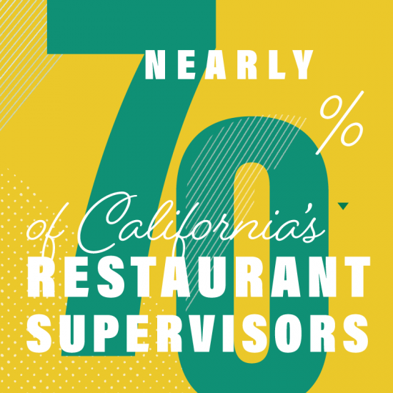 Nearly 70% of our restaurant supervisors